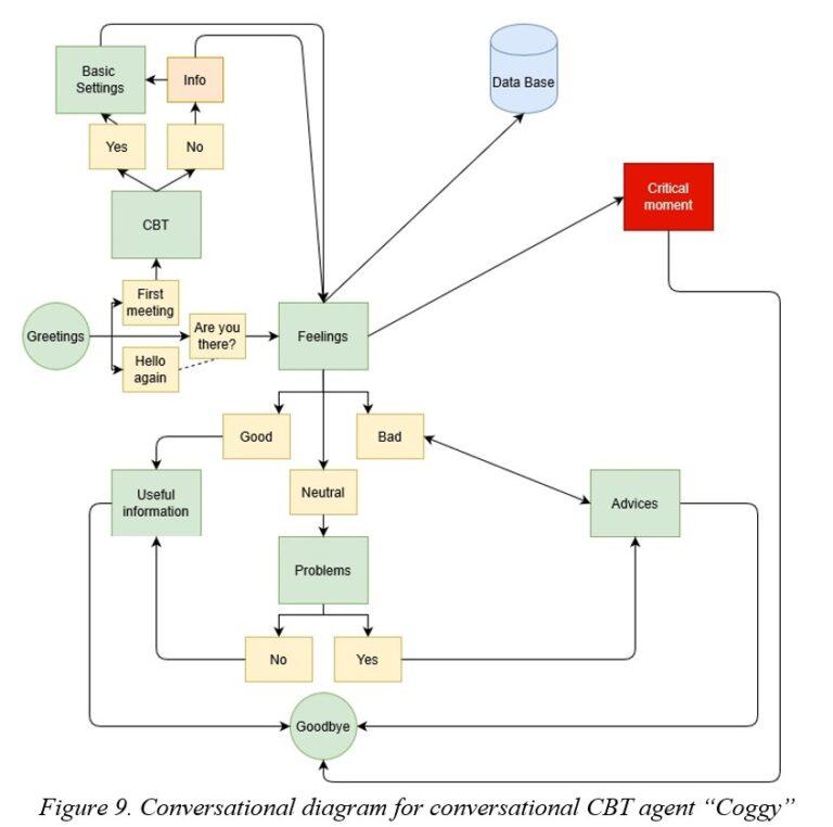 Coggy_diagram
